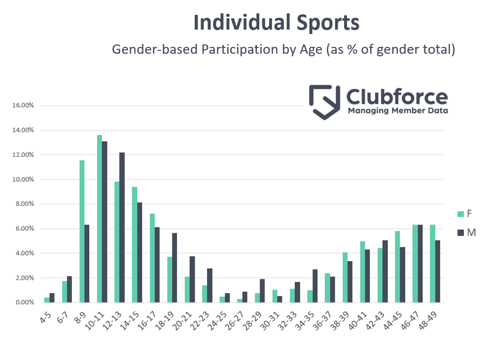 Female Participation in Individual Sports